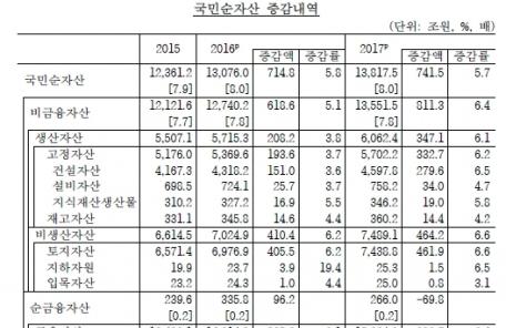 (온 12:00) 부동산이 늘린 국부 1경3918조…가구당 3억8867만원