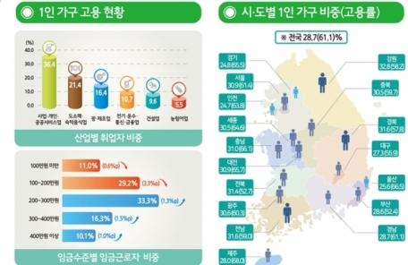 나홀로가구 561만3000가구…청년 1인가구 1년새 10.7%↑