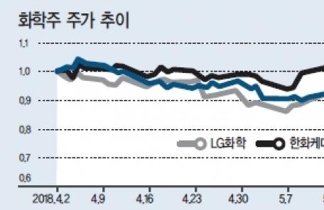 """기로에 선 유가·화학株…""""선별투자를"""""""