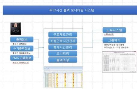 [생생코넥스] 굿센, 건설현장 출역 모니터링 시스템 출시