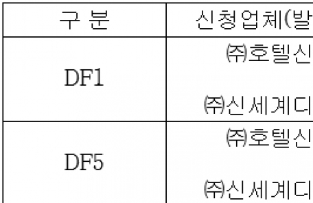 신세계, 인천공항 화장품ㆍ패션 면세사업권 2곳 '싹쓸이'