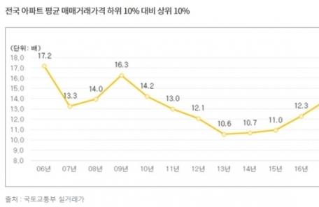 상위 10% '고가 아파트' 9억원 돌파