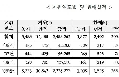 농가 경영정상화 지원하는 '경영회생지원 농지매입'…6월까지 9859호 농가 부채상환 지원