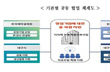 예탁결제원, 대구소재 기업대상 크라우드펀딩 지원사업 설명회