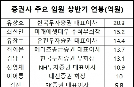 유상호 한국투자증권 대표, 2년 연속 상반기 연봉 1위