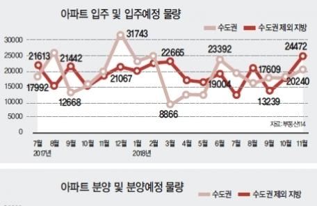 지방부동산 추락… '10월 대란' 오나