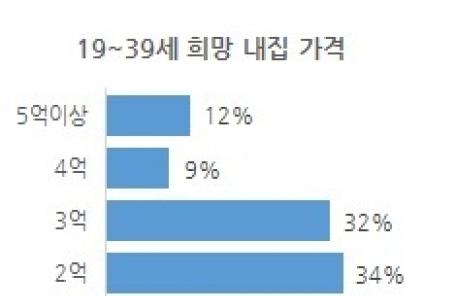 """""""3억짜리 서울 집, 대출로 사고싶다""""...꿈꾸는 30대"""