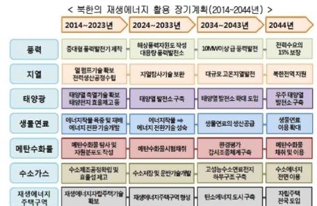 (5면)[2018 남북정상회담-평양]남북 전력협력, 기존 송전 형식 벗어나 구상무역 형태 갖춰야