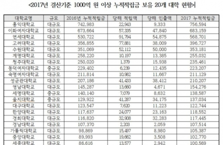 누적적립금 1위 사립대…홍익대 7565억원