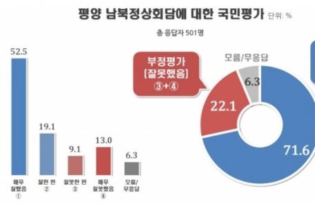 (09:30 이후)평양 남북정상회담 '잘했다' 71.6%