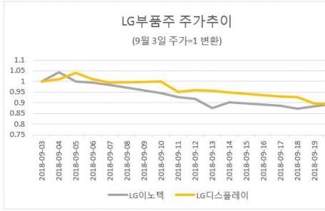 아이폰 출시 효과에 LG부품주 희비 엇갈려