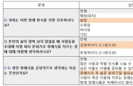 """죽기 전 이별 파티…직장인 70% """"생전 장례식 긍정적"""""""