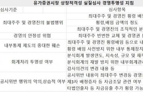 경영진 불법행위 회사, 상장 힘들어진다!