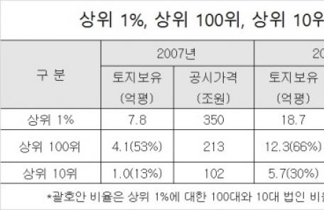 최상위 100대 대기업 보유 토지, 10년간 422조원 증가
