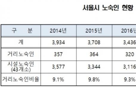 [2018 국감] 서울 전체 노숙인 3193명…290명은 거리 전전