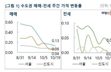 서울 아파트값 상승률, 6주 연속 하락… 전세도 안정