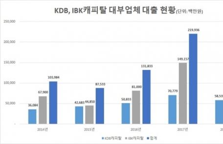 産銀 사회공헌 지출 '인색', 5년 만에 43.8% 감소