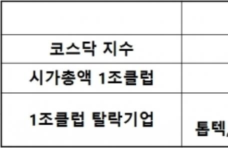 '코스닥 1조 클럽' 16개 사라져…게임ㆍ반도체주 대거 탈락