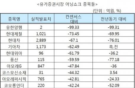 실적 시즌 마감… 막판 잇단 어닝쇼크에 증시 울상