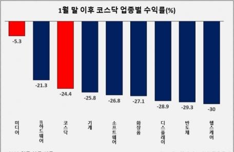 바이오도, IT도 동반 부진 코스닥…내년 新주도주 미디어