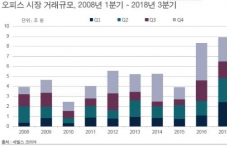 3분기 오피스 누적거래 8조6000억원…1년전보다 130% 증가