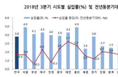 (토/생)한국판 '러스트벨트' 현실화…울산 실업률 외환위기 후 최대, 인구도 감소