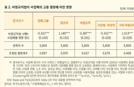 """""""기간제·파견 제한하니 용역·도급직↑…고용 규모는↓"""""""