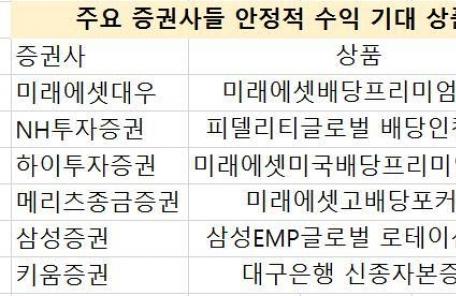 """""""펀드도 안정적으로!"""" 고배당ㆍ채권형 추천하는 증권사들"""