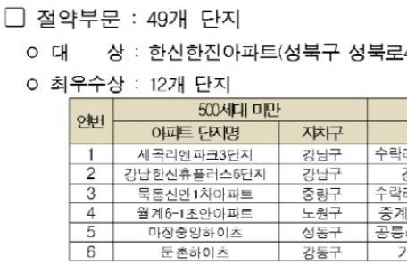 서울시, 에너지 절약ㆍ생산 우수단지 84곳 선정