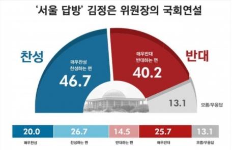 (09:30 이후)金 위원장 국회연설, 찬성 46.7% vs 반대 40.2%