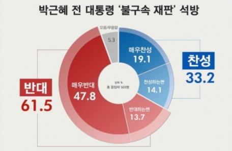 (16:30 이후)박근혜 전 대통령 '불구속 재판', '반대' 61.5% vs '찬성' 33.2%