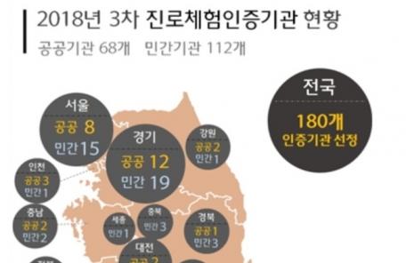 교육부, 학생 진로체험 인증기관 180곳 선정