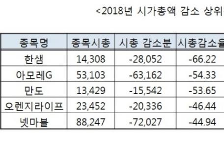 """주가 폭격맞은 대형 우울株 3인방…""""지속되는 비관론"""""""