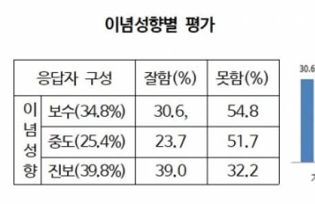 文정부 경제정책 '긍정평가' 진보유권자 '64.4%→39.0%'