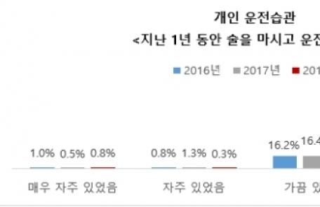 """""""술 한두 잔은 괜찮아""""…한국인 6명 중 1명 1년 새 음주운전 경험"""