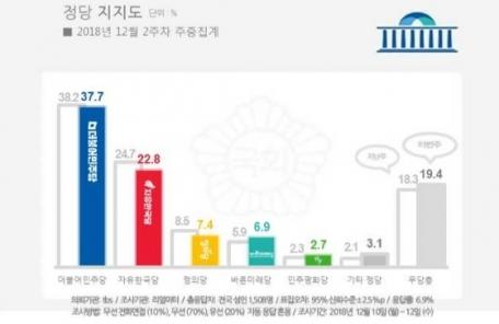 """<토생>지지율 상승세 멈춘, 자유한국당…""""중도층 이탈이 원인"""""""