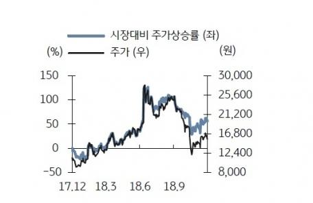 (일)[내일사볼까]비즈니스온, 신사업 성장성에 주목