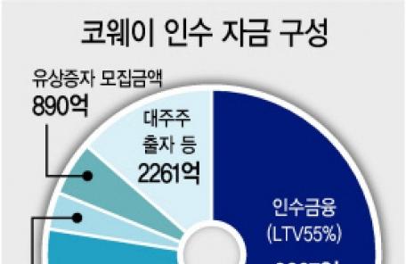 스틱인베스트먼트, 웅진과 코웨이 공동경영