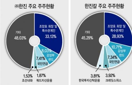 """한진칼·대한항공, 스튜어드십 도입…재계 """"경영자율성 훼손"""" 목소리"""