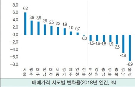 """(오후 2시 엠바고) 국토연구원 """"올해 수도권 집값 0.1% 상승"""""""
