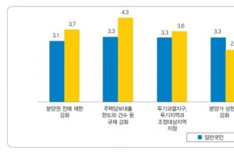 11번의 부동산 대책… '서울 집값 잡기' 약발 1위는?
