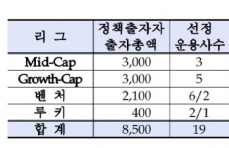 산은ㆍ성장금융, 2년차 성장지원펀드 출자사업 공고…10月까지 2.4兆 조성