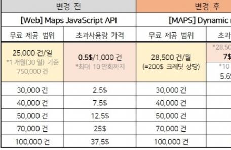 구글 API 대비 20배 저렴…네이버 'MAPS API' 인기 급등 -copy(o)1