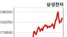 <삼성전자ㆍ삼성물산 주가그래프>