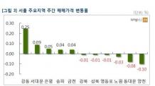 """""""급매물이 팔린다""""…서울 아파트값 9주 만에 상승세 전환"""