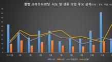 크라우드펀드 출범 1주년, 성공률은 46.4%