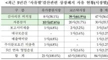 '결산 관련' 상장폐지 기업 50% 육박… 감사 의견 비적정 사유 多