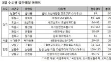 3월 수도권 입주물량, 전달 대비 65% 감소…봄 전셋값 상승?