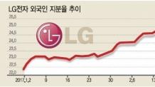 LG전자, 외인 비중 5년來 최대…'G6'타고 더 갈까