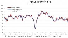 (29일 06시 엠바고) 기업 체감경기 석달 연속 개선…23개월來 최고